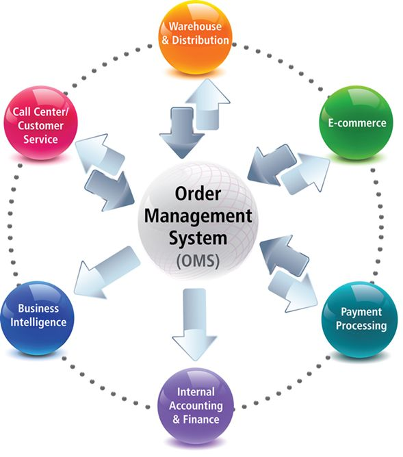 Outsourced order management services