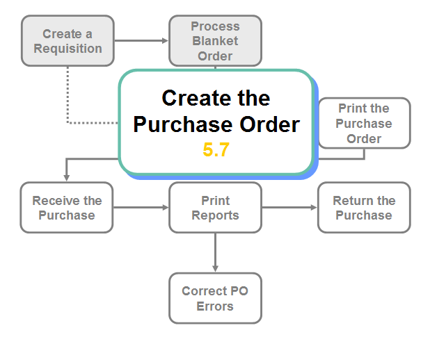 purchase process model the role of the consultant: content expert or process facilitatorone of the  are most suitable in the process model  be the purchase of a.